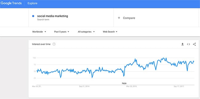 social-media-marketing-google-trends